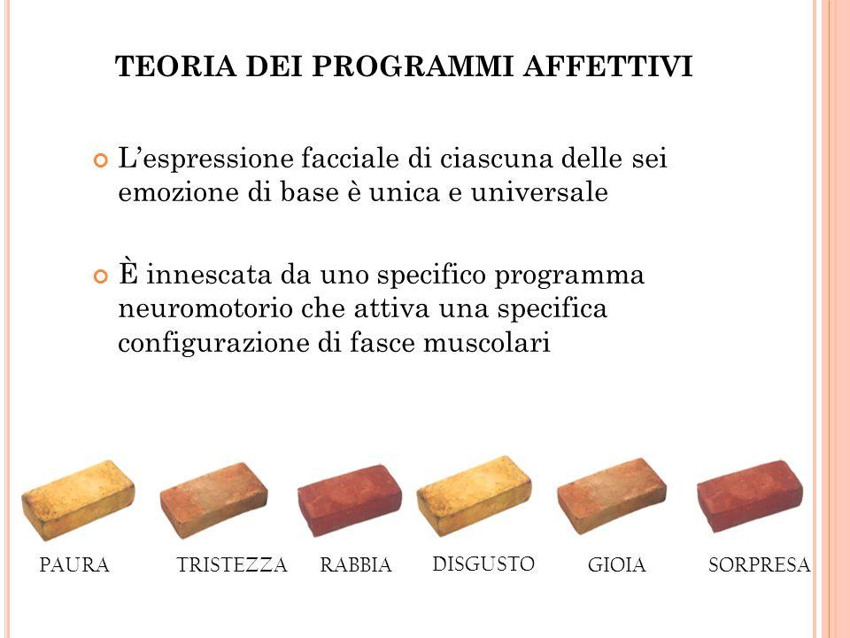 PAURA DISGUSTO RABBIATRISTEZZAGIOIA SORPRESA TEORIA DEI PROGRAMMI AFFETTIVI L'espressione facciale di ciascuna delle sei emozione di base è unica e universale È innescata da uno specifico programma neuromotorio che attiva una specifica configurazione di fasce muscolari