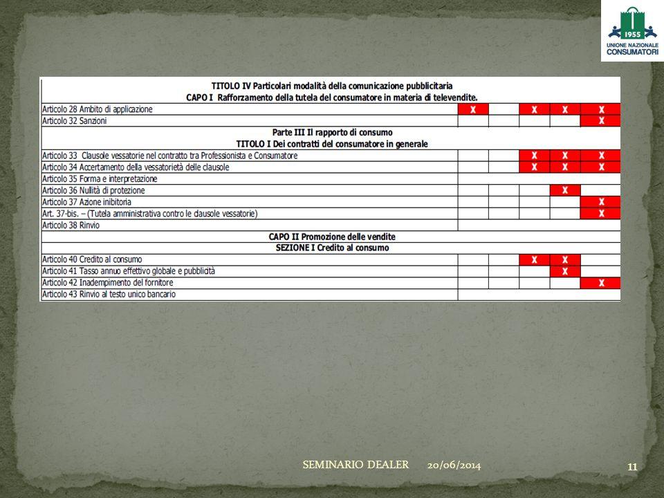 20/06/2014SEMINARIO DEALER 11