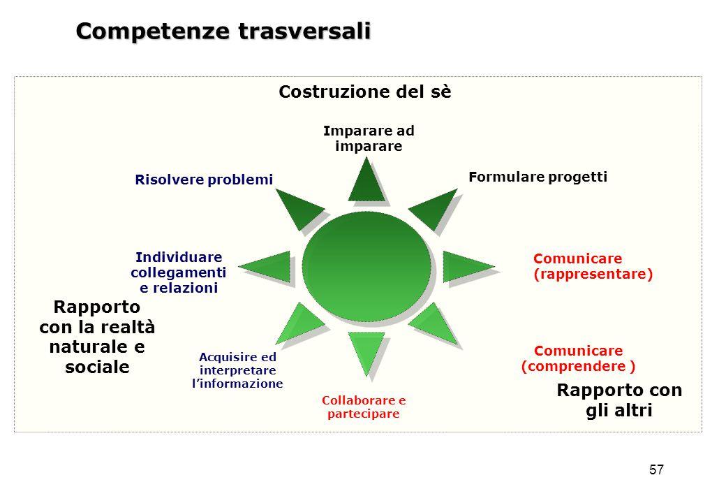 57 Competenze trasversali Rapporto con la realtà naturale e sociale Costruzione del sè Rapporto con gli altri Imparare ad imparare Formulare progetti