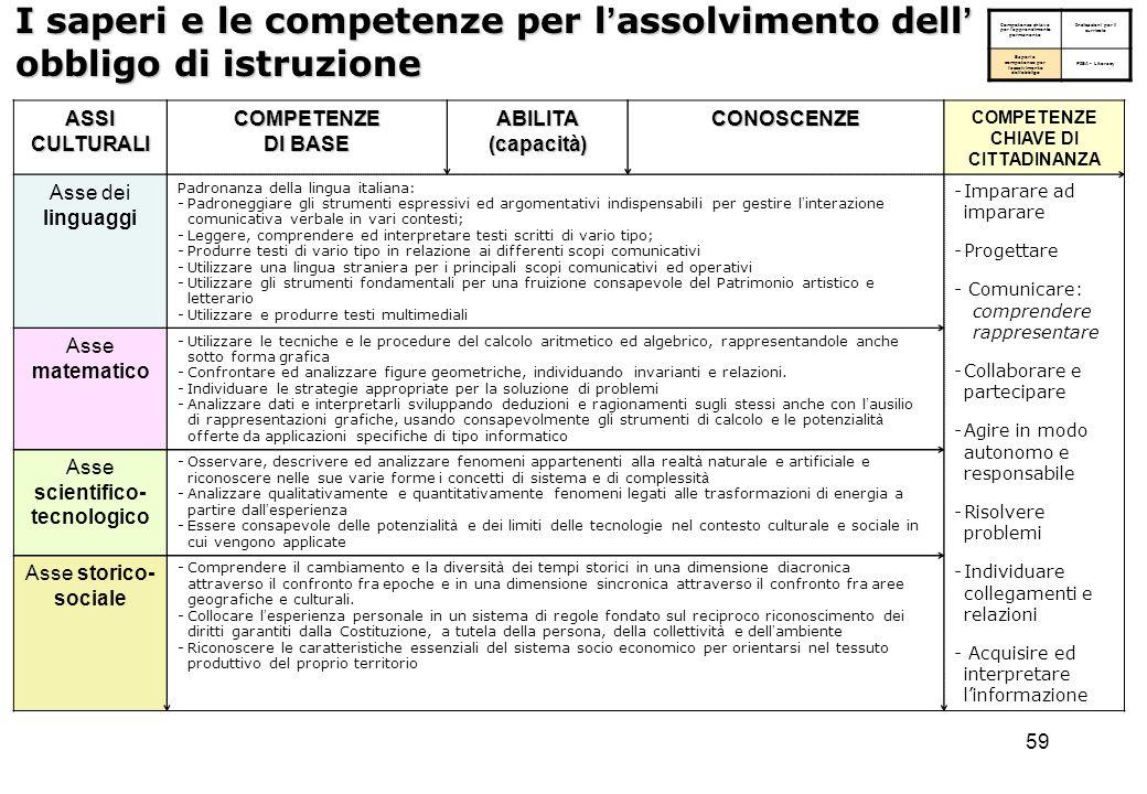 59 I saperi e le competenze per l ' assolvimento dell ' obbligo di istruzione Competenze chiave per l ' apprendimento permanente Indicazioni per il cu