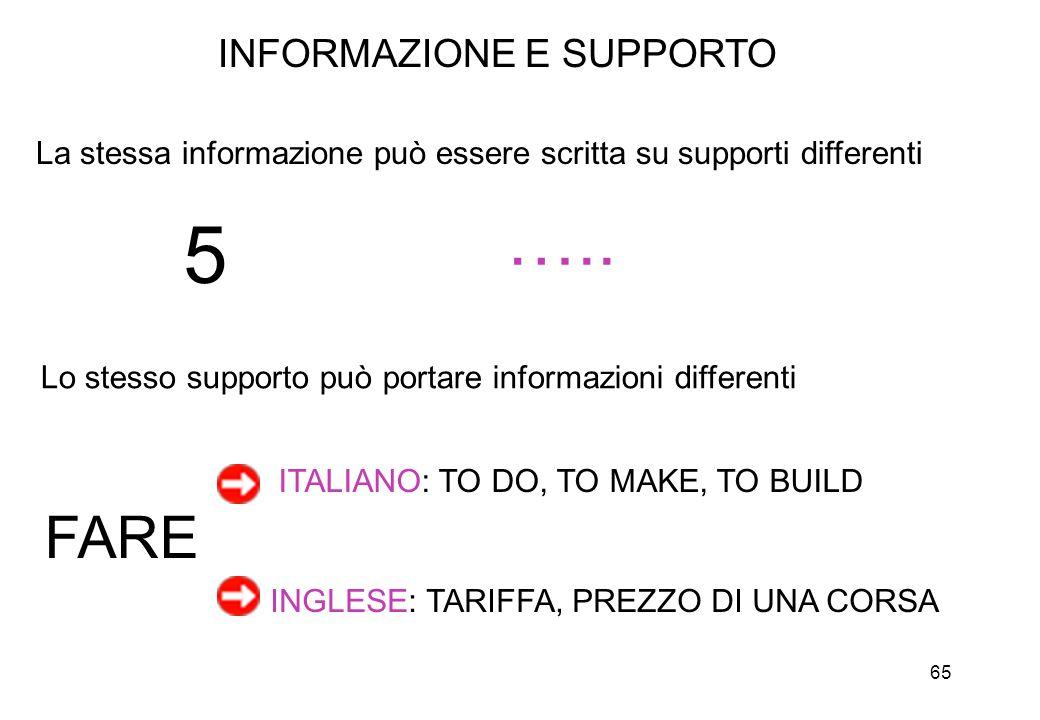65 INFORMAZIONE E SUPPORTO La stessa informazione può essere scritta su supporti differenti Lo stesso supporto può portare informazioni differenti FAR