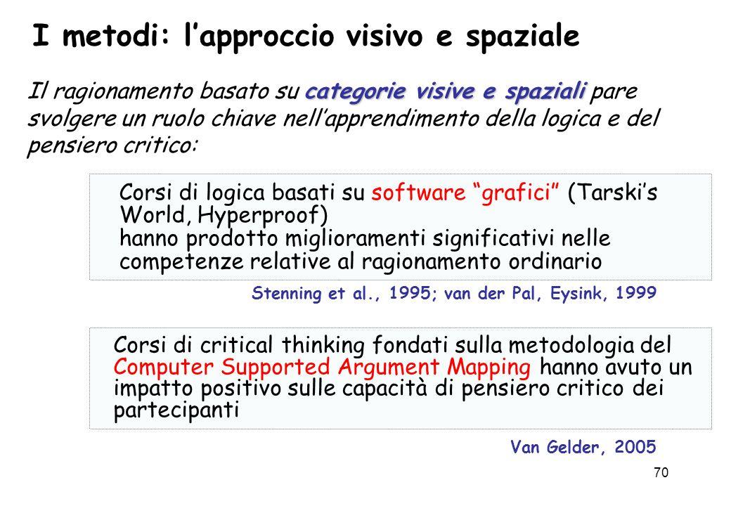 70 I metodi: l'approccio visivo e spaziale categorie visive e spaziali Il ragionamento basato su categorie visive e spaziali pare svolgere un ruolo ch