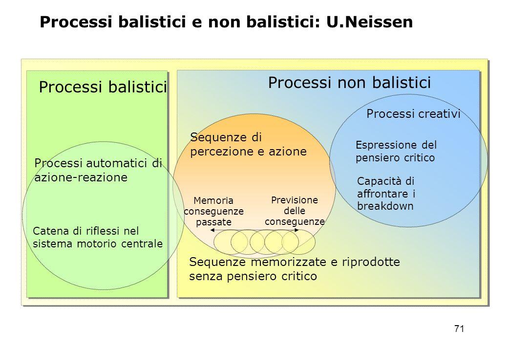 71 Processi balistici e non balistici: U.Neissen Processi balistici Processi non balistici Catena di riflessi nel sistema motorio centrale Espressione