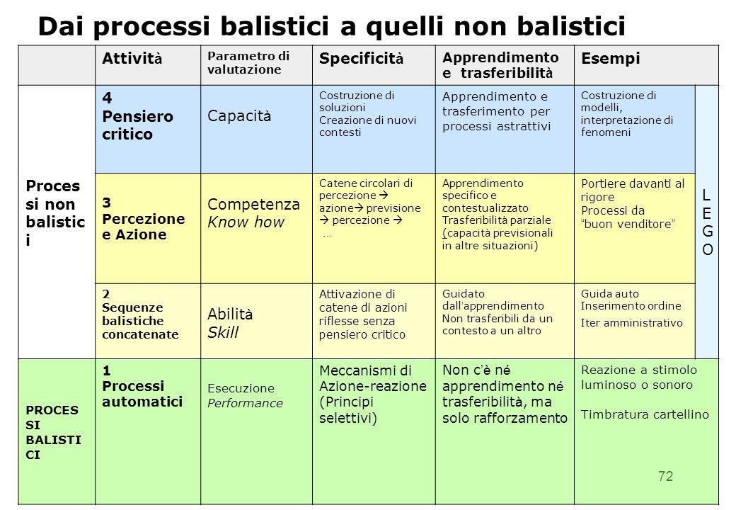 72 Dai processi balistici a quelli non balistici Attivit à Parametro di valutazione Specificit à Apprendimento e trasferibilit à Esempi Proces si non