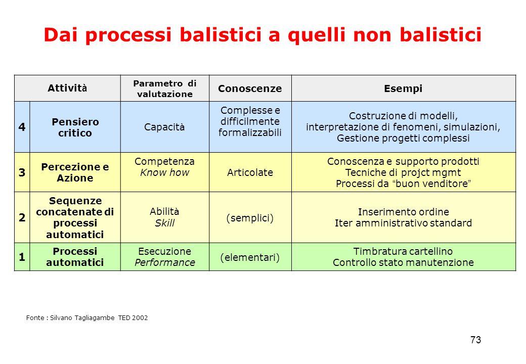 73 Dai processi balistici a quelli non balistici Fonte : Silvano Tagliagambe TED 2002 Attivit à Parametro di valutazione ConoscenzeEsempi 4 Pensiero c