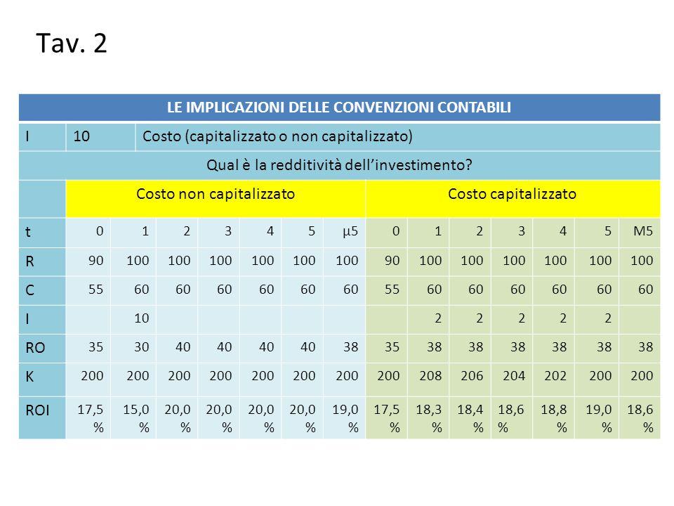 Tav. 2 LE IMPLICAZIONI DELLE CONVENZIONI CONTABILI I10Costo (capitalizzato o non capitalizzato) Qual è la redditività dell'investimento? Costo non cap