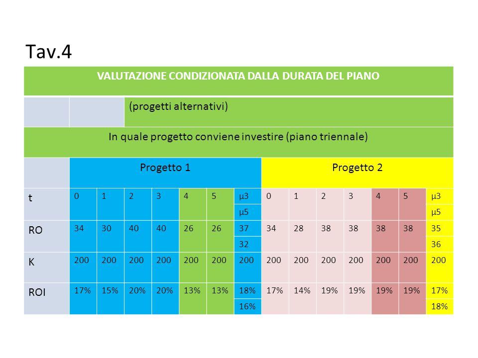 VALUTAZIONE CONDIZIONATA DALLA DURATA DEL PIANO (progetti alternativi) In quale progetto conviene investire (piano triennale) Progetto 1Progetto 2 t 012345μ3012345 μ5 RO 343040 26 37342838 35 3236 K 200 ROI 17%15%20% 13% 18%17%14%19% 17% 16%18% Tav.4