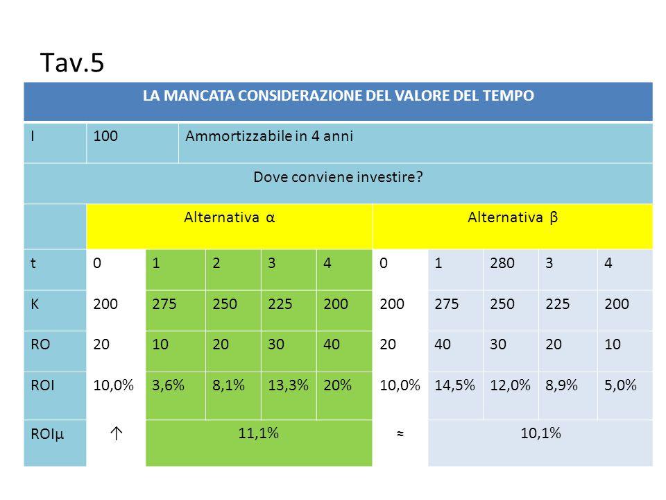 LA MANCATA CONSIDERAZIONE DEL VALORE DEL TEMPO I100Ammortizzabile in 4 anni Dove conviene investire? Alternativa αAlternativa β t012340128034 K2002752