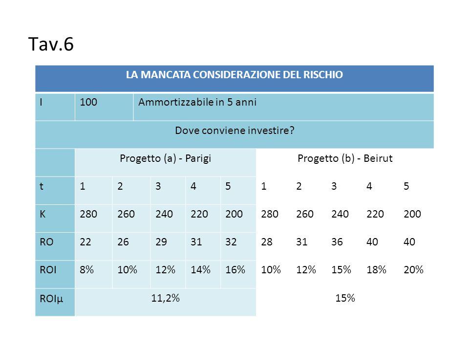 Tav.6 LA MANCATA CONSIDERAZIONE DEL RISCHIO I100Ammortizzabile in 5 anni Dove conviene investire? Progetto (a) - ParigiProgetto (b) - Beirut t12345123