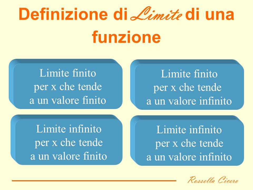 indiceesci Limite finito per x che tende a un valore finito Definizione di Limite di una funzione Limite infinito per x che tende a un valore finito L