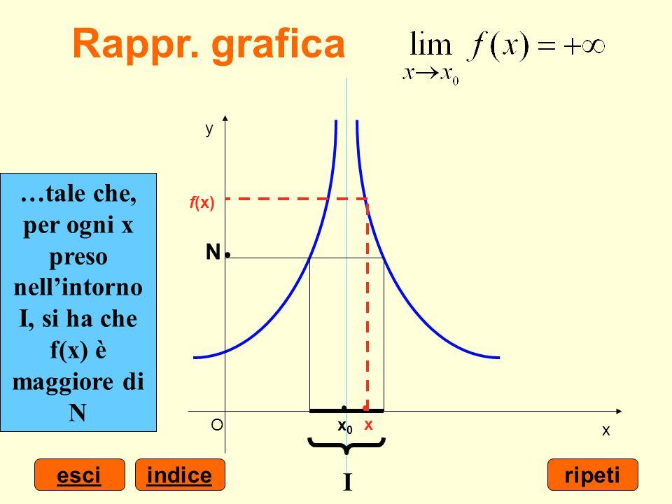 indiceesci x y Ox0x0 Scelto un numero positivo N grande quanto si vuole… …è possibile determinare un intorno I di x 0 … …tale che, per ogni x preso ne