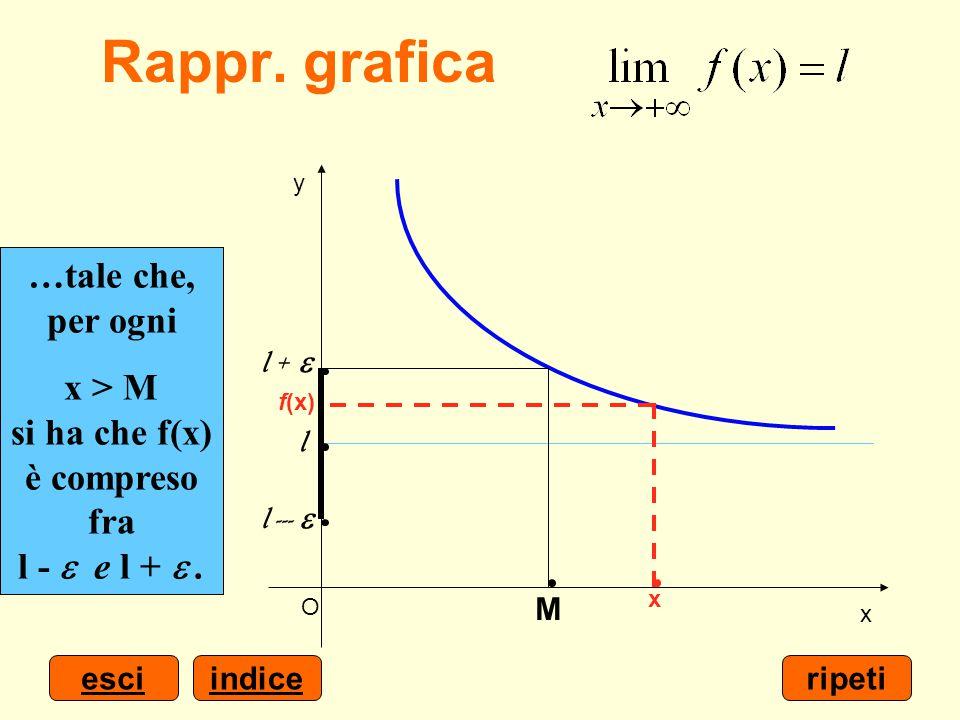 indiceesci x y O Scelto un numero positivo  piccolo quanto si vuole… …è possibile determinare un numero M > 0… …tale che, per ogni x > M si ha che f(
