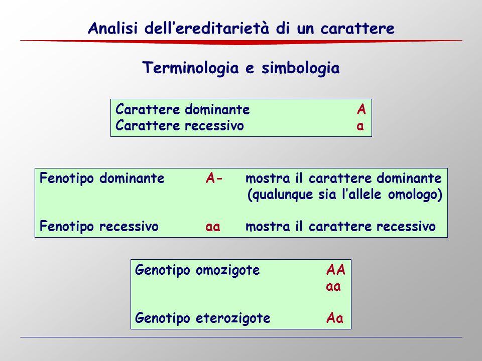 Carattere dominanteA Carattere recessivoa Genotipo omozigoteAA aa Genotipo eterozigoteAa Terminologia e simbologia Fenotipo dominanteA- mostra il cara