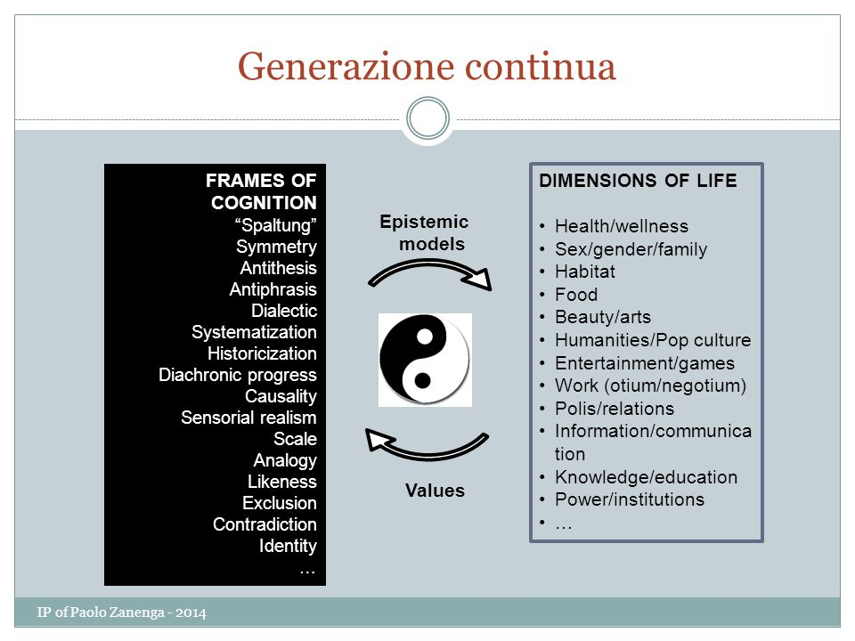 "Generazione continua FRAMES OF COGNITION ""Spaltung"" Symmetry Antithesis Antiphrasis Dialectic Systematization Historicization Diachronic progress Caus"