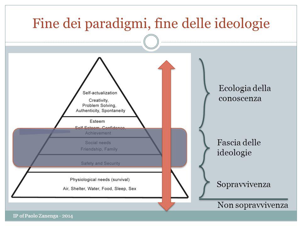 Fine dei paradigmi, fine delle ideologie Sopravvivenza Fascia delle ideologie Ecologia della conoscenza Non sopravvivenza IP of Paolo Zanenga - 2014