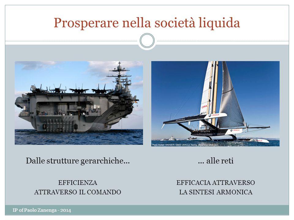 Prosperare nella società liquida Dalle strutture gerarchiche...