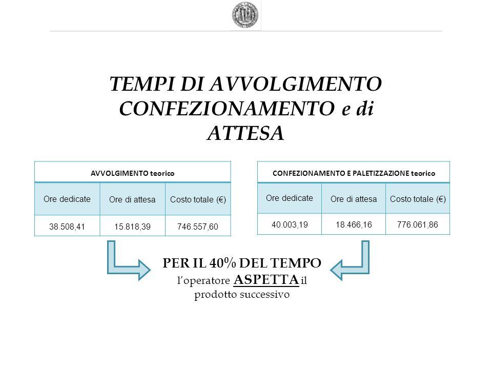 AVVOLGIMENTO teorico Ore dedicate Ore di attesaCosto totale (€) 38.508,4115.818,39746.557,60 CONFEZIONAMENTO E PALETIZZAZIONE teorico Ore dedicate Ore