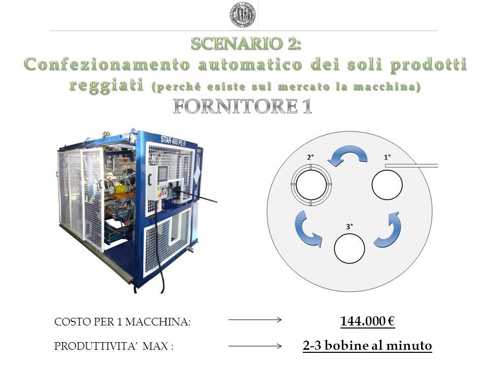 COSTO PER 1 MACCHINA: 144.000 € PRODUTTIVITA' MAX : 2-3 bobine al minuto