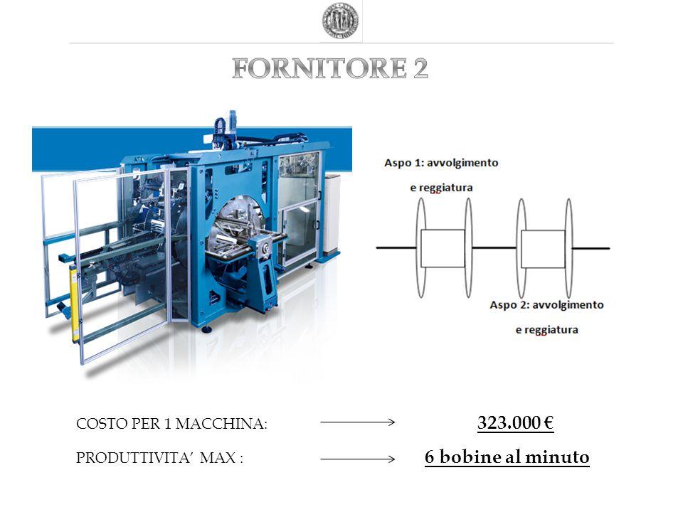 COSTO PER 1 MACCHINA: 323.000 € PRODUTTIVITA' MAX : 6 bobine al minuto