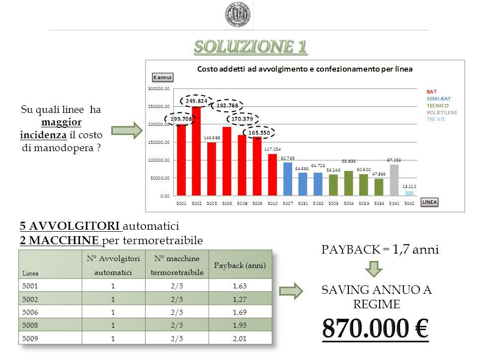 5 AVVOLGITORI automatici 2 MACCHINE per termoretraibile SAVING ANNUO A REGIME PAYBACK = 1,7 anni Su quali linee ha maggior incidenza il costo di manod