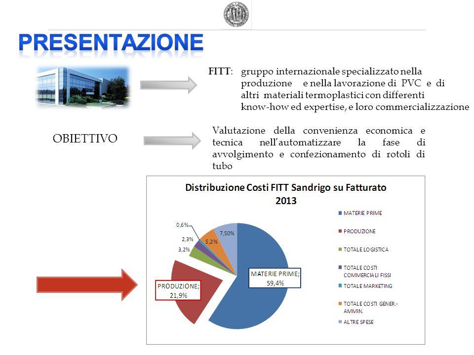 FITT : gruppo internazionale specializzato nella produzione e nella lavorazione di PVC e di altri materiali termoplastici con differenti know-how ed e