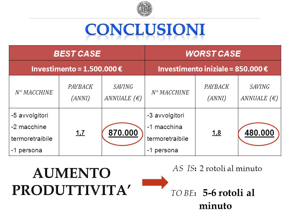 BEST CASEWORST CASE Investimento = 1.500.000 €Investimento iniziale = 850.000 € N° MACCHINE PAYBACK (ANNI) SAVING ANNUALE (€) N° MACCHINE PAYBACK (ANN