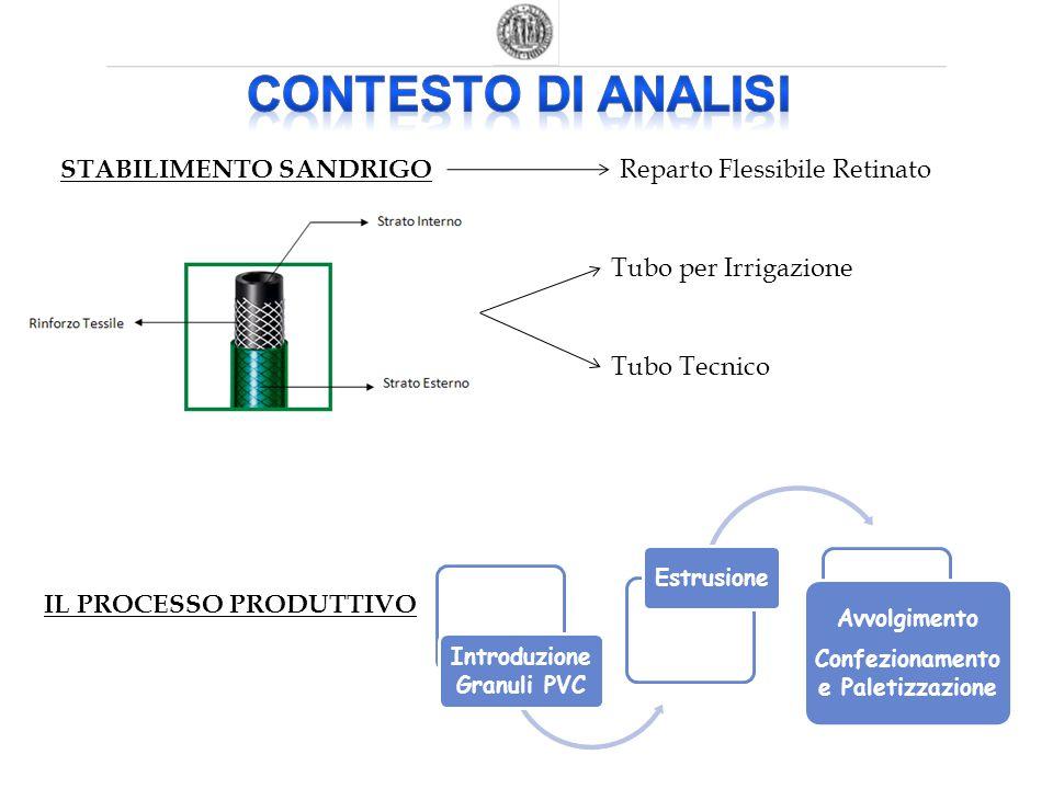 Introduzione Granuli PVC Estrusione Avvolgimento Confezionamento e Paletizzazione STABILIMENTO SANDRIGO Reparto Flessibile Retinato Tubo per Irrigazio