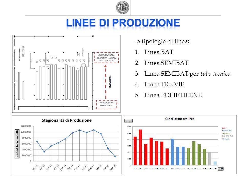 -5 tipologie di linea: 1.Linea BAT 2.Linea SEMIBAT 3.Linea SEMIBAT per tubo tecnico 4.Linea TRE VIE 5.Linea POLIETILENE