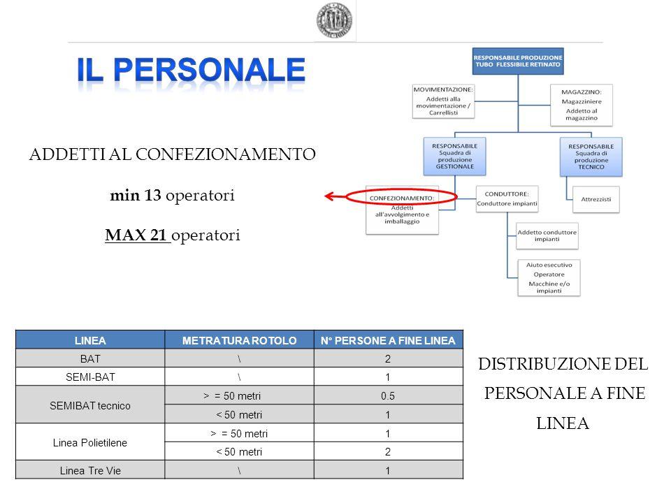 Produzione standard 19 % Produzione personalizzata 81%