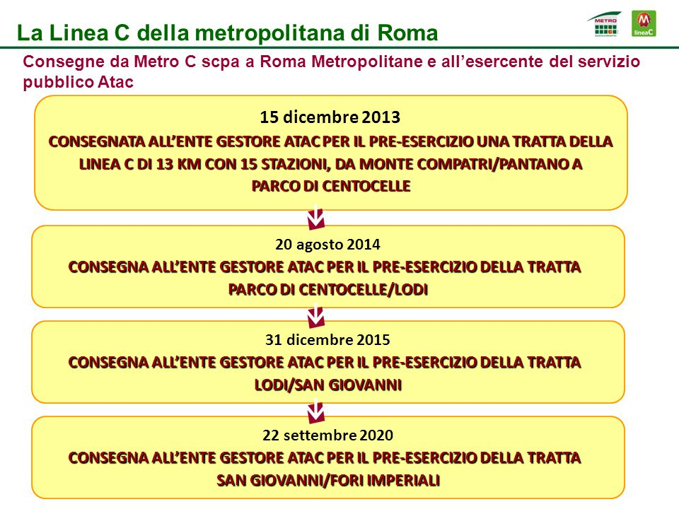15 dicembre 2013 CONSEGNATA ALL'ENTE GESTORE ATAC PER IL PRE-ESERCIZIO UNA TRATTA DELLA LINEA C DI 13 KM CON 15 STAZIONI, DA MONTE COMPATRI/PANTANO A PARCO DI CENTOCELLE La Linea C della metropolitana di Roma 20 agosto 2014 CONSEGNA ALL'ENTE GESTORE ATAC PER IL PRE-ESERCIZIO DELLA TRATTA CONSEGNA ALL'ENTE GESTORE ATAC PER IL PRE-ESERCIZIO DELLA TRATTA PARCO DI CENTOCELLE/LODI Consegne da Metro C scpa a Roma Metropolitane e all'esercente del servizio pubblico Atac 31 dicembre 2015 CONSEGNA ALL'ENTE GESTORE ATAC PER IL PRE-ESERCIZIO DELLA TRATTA CONSEGNA ALL'ENTE GESTORE ATAC PER IL PRE-ESERCIZIO DELLA TRATTA LODI/SAN GIOVANNI 22 settembre 2020 CONSEGNA ALL'ENTE GESTORE ATAC PER IL PRE-ESERCIZIO DELLA TRATTA CONSEGNA ALL'ENTE GESTORE ATAC PER IL PRE-ESERCIZIO DELLA TRATTA SAN GIOVANNI/FORI IMPERIALI