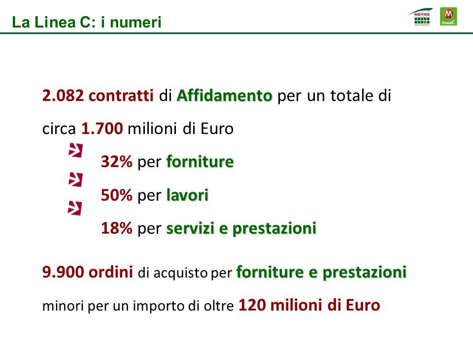 Affidamento 2.082 contratti di Affidamento per un totale di circa 1.700 milioni di Euro forniture 32% per forniture lavori 50% per lavori servizi e pr