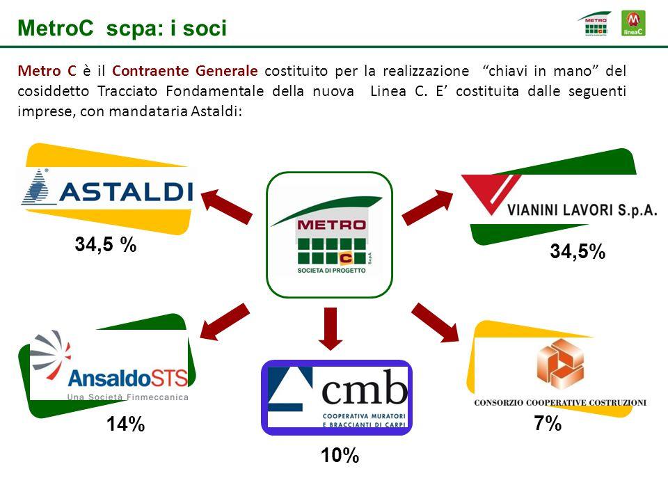 MetroC scpa: i soci Metro C è il Contraente Generale costituito per la realizzazione chiavi in mano del cosiddetto Tracciato Fondamentale della nuova Linea C.