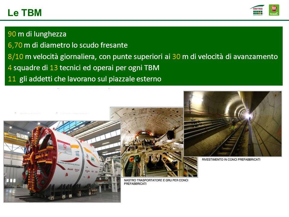 diametro m 6,71 90 m di lunghezza 6,70 m di diametro lo scudo fresante 8/10 m velocità giornaliera, con punte superiori ai 30 m di velocità di avanzamento 4 squadre di 13 tecnici ed operai per ogni TBM 11 gli addetti che lavorano sul piazzale esterno Le TBM