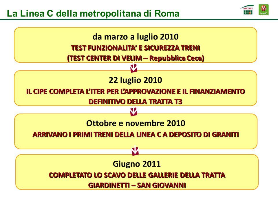22 luglio 2010 IL CIPE COMPLETA L'ITER PER L'APPROVAZIONE E IL FINANZIAMENTO DEFINITIVO DELLA TRATTA T3 Ottobre e novembre 2010 ARRIVANO I PRIMI TRENI DELLA LINEA C A DEPOSITO DI GRANITI da marzo a luglio 2010 TEST FUNZIONALITA' E SICUREZZA TRENI (TEST CENTER DI VELIM – Repubblica Ceca) Giugno 2011 COMPLETATO LO SCAVO DELLE GALLERIE DELLA TRATTA GIARDINETTI – SAN GIOVANNI La Linea C della metropolitana di Roma