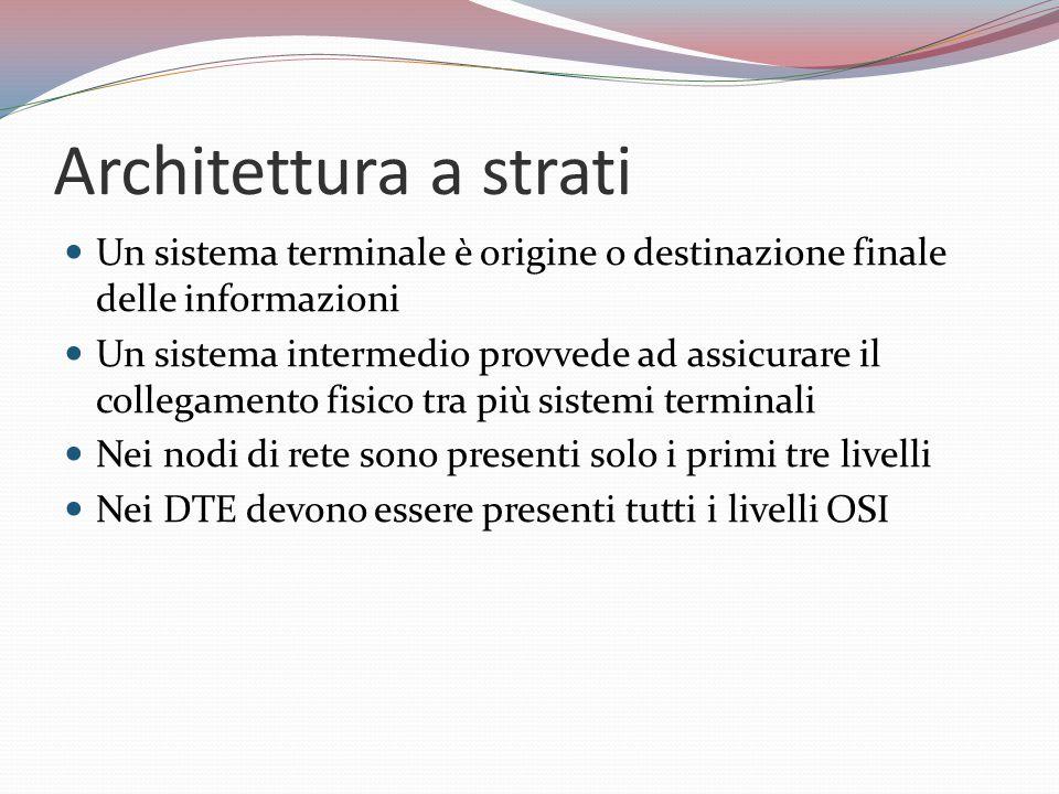 Architettura a strati Un sistema terminale è origine o destinazione finale delle informazioni Un sistema intermedio provvede ad assicurare il collegamento fisico tra più sistemi terminali Nei nodi di rete sono presenti solo i primi tre livelli Nei DTE devono essere presenti tutti i livelli OSI