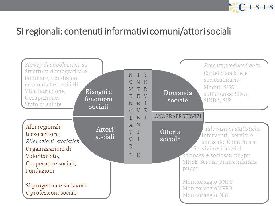 SI regionali: contenuti informativi comuni/attori sociali Rilevazioni statistiche Interventi, servizi e spesa dei Comuni s.a. Servizi residenziali soc