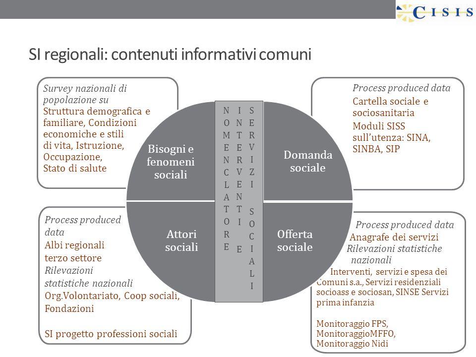 SI regionali: contenuti informativi comuni Process produced data Data Anagrafe dei servizi Rilevazioni statistiche nazionali Interventi, servizi e spe