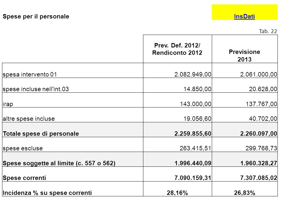 Spese per il personaleInsDati Tab. 22 Prev. Def. 2012/ Rendiconto 2012 Previsione 2013 spesa intervento 012.082.949,002.061.000,00 spese incluse nell'