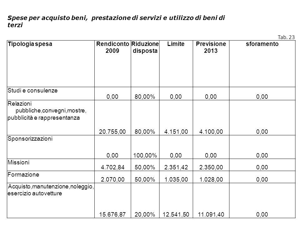 Spese per acquisto beni, prestazione di servizi e utilizzo di beni di terzi Tab. 23 Tipologia spesaRendiconto 2009 Riduzione disposta LimitePrevisione