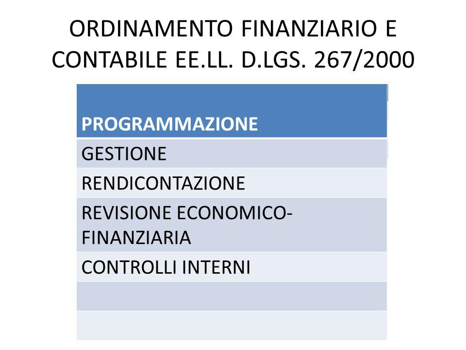 ORDINAMENTO FINANZIARIO E CONTABILE EE.LL. D.LGS. 267/2000 PROGRAMMAZIONE GESTIONE RENDICONTAZIONE REVISIONE ECONOMICO- FINANZIARIA CONTROLLI INTERNI