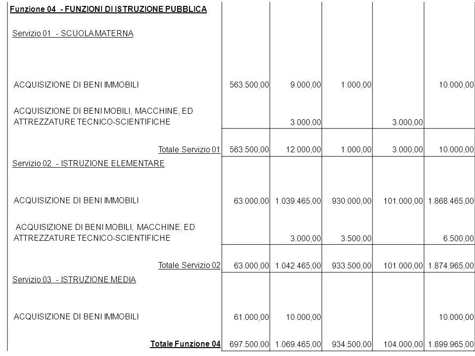 Funzione 04 - FUNZIONI DI ISTRUZIONE PUBBLICA Servizio 01 - SCUOLA MATERNA ACQUISIZIONE DI BENI IMMOBILI 563.500,00 9.000,00 1.000,00 10.000,00 ACQUIS