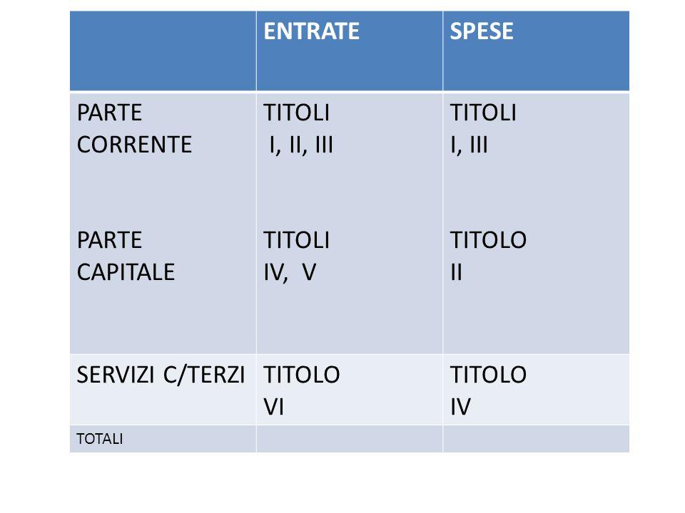 ENTRATESPESE PARTE CORRENTE PARTE CAPITALE TITOLI I, II, III TITOLI IV, V TITOLI I, III TITOLO II SERVIZI C/TERZITITOLO VI TITOLO IV TOTALI