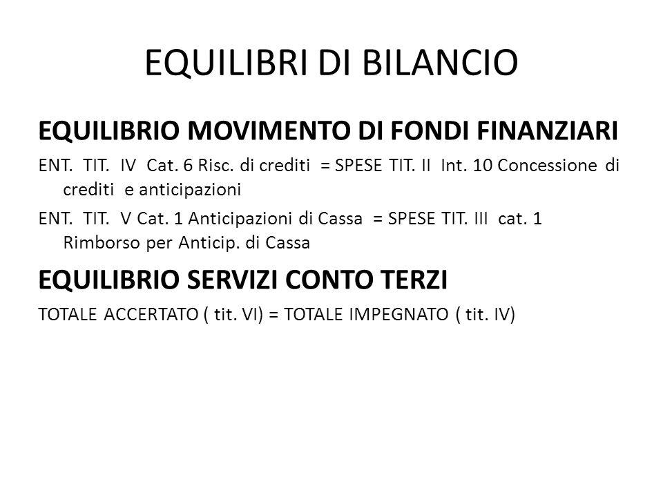EQUILIBRI DI BILANCIO EQUILIBRIO MOVIMENTO DI FONDI FINANZIARI ENT. TIT. IV Cat. 6 Risc. di crediti = SPESE TIT. II Int. 10 Concessione di crediti e a