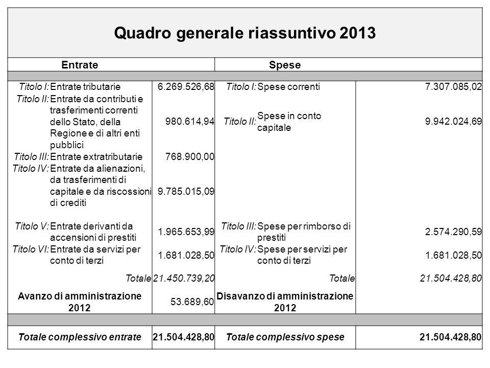 Quadro generale riassuntivo 2013 Entrate Spese Titolo I:Entrate tributarie6.269.526,68Titolo I:Spese correnti7.307.085,02 Titolo II:Entrate da contrib