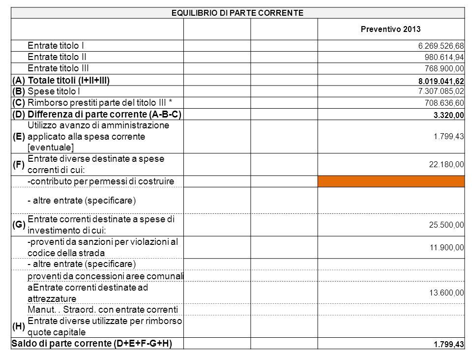 EQUILIBRIO DI PARTE CORRENTE Preventivo 2013 Entrate titolo I 6.269.526,68 Entrate titolo II 980.614,94 Entrate titolo III 768.900,00 (A)Totale titoli