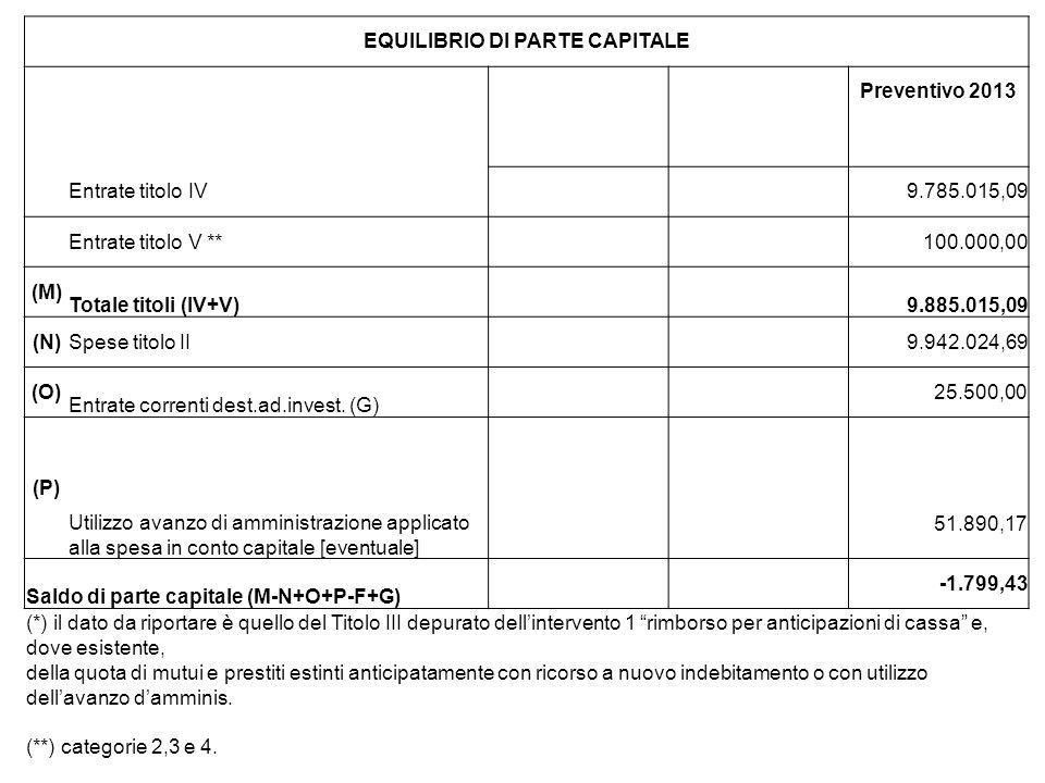 EQUILIBRIO DI PARTE CAPITALE Preventivo 2013 Entrate titolo IV9.785.015,09 Entrate titolo V **100.000,00 (M) Totale titoli (IV+V)9.885.015,09 (N)Spese