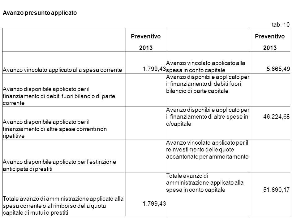 Avanzo presunto applicato tab. 10 Preventivo 2013 Avanzo vincolato applicato alla spesa corrente 1.799,43 Avanzo vincolato applicato alla spesa in con