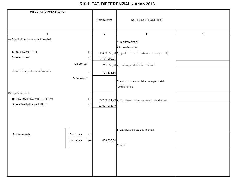 RISULTATI DIFFERENZIALI CompetenzaNOTE SUGLI EQUILIBRI 1234 A) Equilibrio economico e finanziario * La differenza di è finanziata con: Entrate titolo