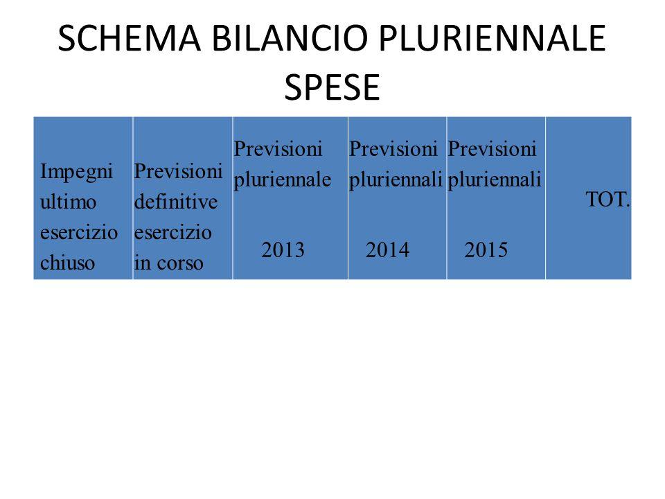 SCHEMA BILANCIO PLURIENNALE SPESE Impegni ultimo esercizio chiuso Previsioni definitive esercizio in corso Previsioni pluriennale 2013 Previsioni plur