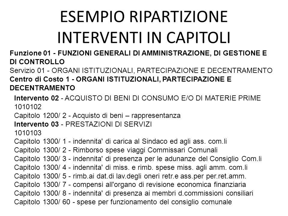 ESEMPIO RIPARTIZIONE INTERVENTI IN CAPITOLI Funzione 01 - FUNZIONI GENERALI DI AMMINISTRAZIONE, DI GESTIONE E DI CONTROLLO Servizio 01 - ORGANI ISTITU
